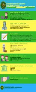 Alur Pendaftaran Perkara di PA Kuala Kapuas